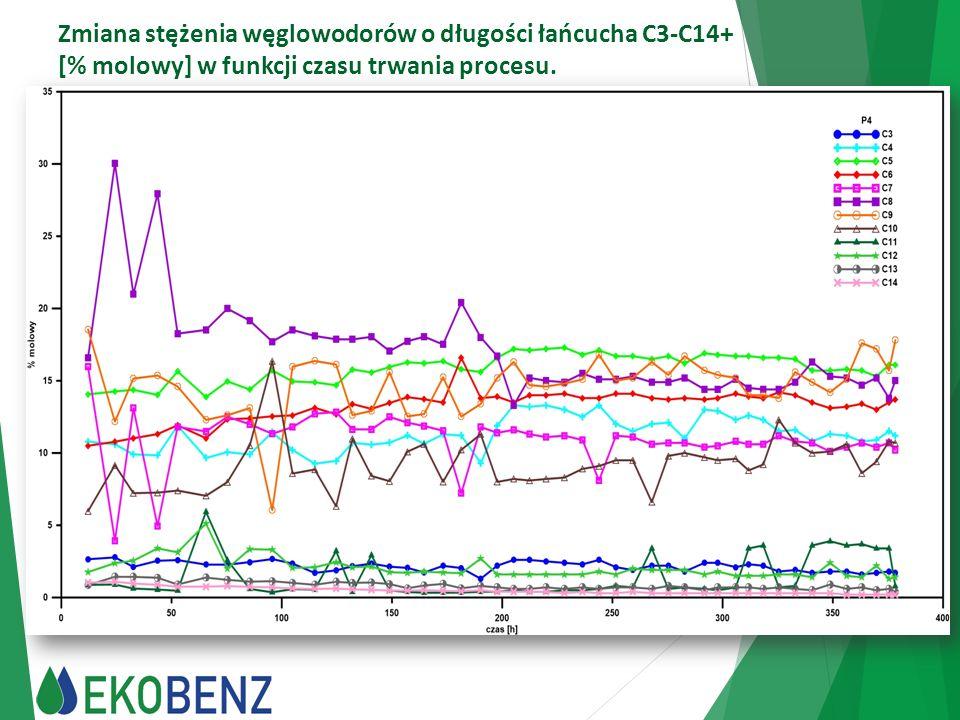 Zmiana stężenia węglowodorów o długości łańcucha C3-C14+ [% molowy] w funkcji czasu trwania procesu.